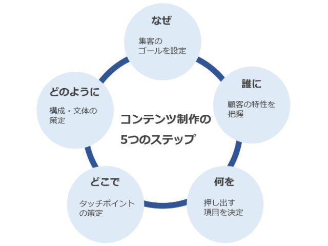 コンテンツ制作の5ステップ