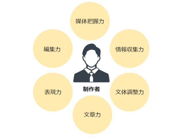 ビジネスライターに求められる6つのスキル