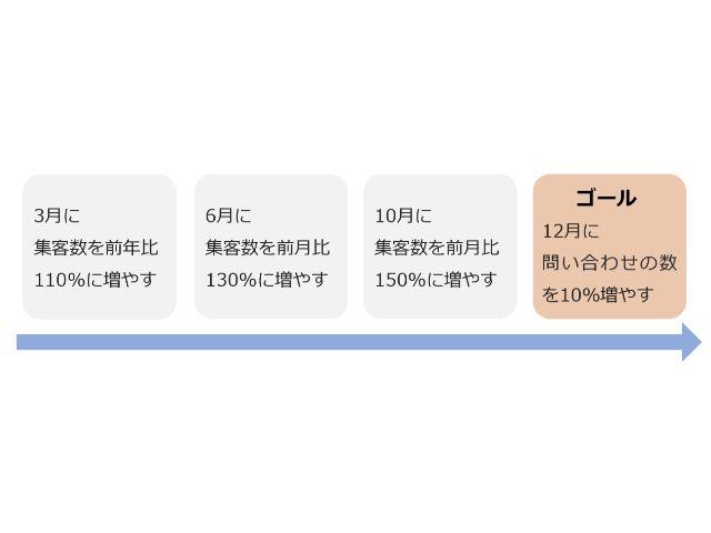 コンテンツ制作のスケジュール設計
