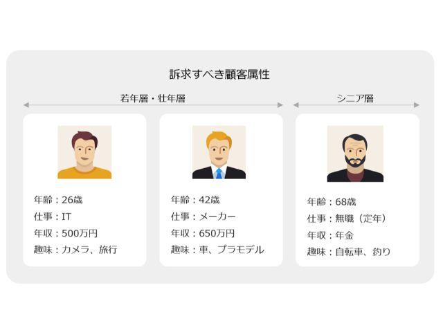3人の顧客属性