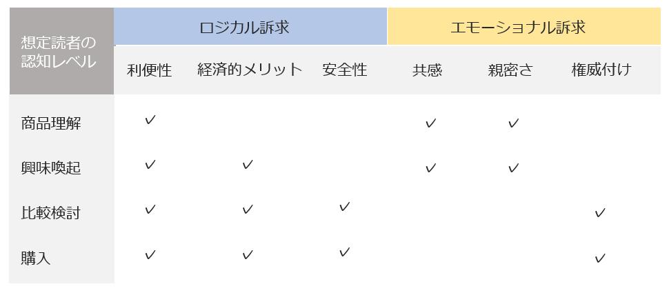 コンテンツの訴求項目分類